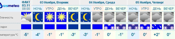 Завтра в Бресте - ухудшение погоды, возможен снег